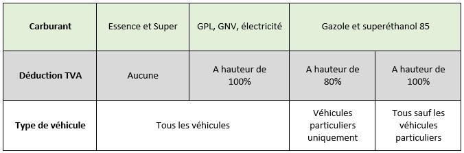 Déductions TVA carburants